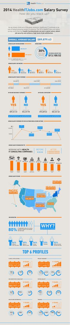 Health IT continues to be one of the fastest-growing careers in the country. This infographic from HealthITJobs.com outlines the findings from their 2014 salary survey. [See also: Health IT jobs garner big bucks.] Click image to enlarge.