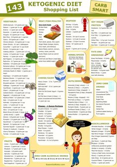 This low carb shopping list is a good start when you start a keto diet. #ketodiet #grocerylist #keto @lowcarb Keto Shopping List, Grocery Lists, Bullet Journal, Weight Loss Goals, Healthy Weight Loss, Notebook, Map, Office Supplies, Health Fitness
