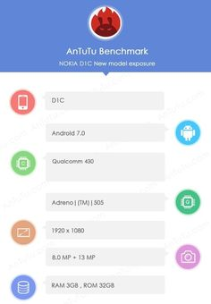 AnTuTu Benchmark confirms Nokia D1C with 3GB RAM and Snapdragon 430