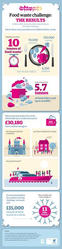Live Better food waste challenge results infographic   Framing