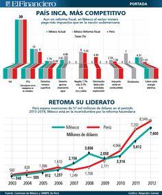 Incentivos para mineras en Perú. 15 de noviembre 2013.