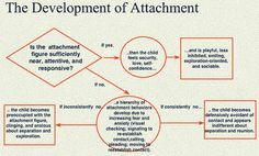 more on attachment