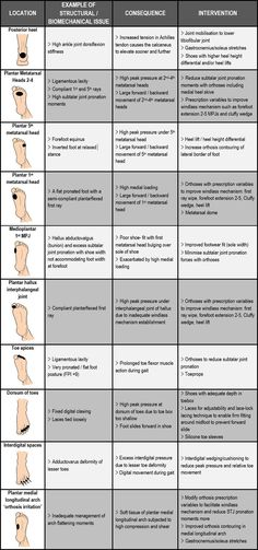 An example of biomechanical causes and treatments for foot blisters according to anatomical location. This is general advice only and should not to be seen as specific advice for your blisters! (Psoas Release New Years) K Tape, Psoas Release, Podiatry, Athletic Training, Sports Medicine, Anatomy And Physiology, Feet Care, Massage Therapy, Physical Therapy