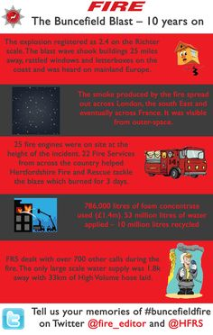This week [11 December] marks ten years since the explosion and fire at the Buncefield Oil Storage Terminal in Hertfordshire. While nobody was killed in the explosion or the three day blaze which followed – the fire remains the largest ever in peacetime Europe.   In this infographic, FIRE highlights some of Hertfordshire Fire & Rescue Service's key stats from the day.    Visit www.hertsdirect.org/fire to find out more.