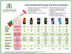 The Arbonne Essentials Energy Fizz Sticks are a safe, a botanical alternative to other popular energy drink brands. If I can assist I would love to add value to your life!  www.donnamckeeby.arbonne.com