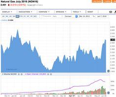 Natural Gas: la Hot Summer scatena i Tori - Materie Prime - Commoditiestrading
