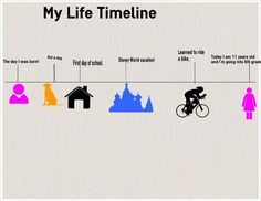The My Life Timeline Activity can help kids understand historical perspective and sequencing, while also  practicing writing skills.