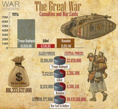 The Great War Summary Infographic - Casualties and War Costs Army Structure, Military Tactics, Old Glory, World War One, Seo Marketing, Military History, Wwi, Troops, Social Studies