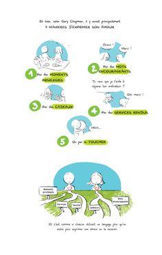 The 5 languages of love Quantum Consciousness Gary Chapman, Kaizen, Happy Couple Quotes, Quantum Consciousness, Montessori, Quotes Distance, Coaching Questions, 5 Love Languages, Bear Nursery