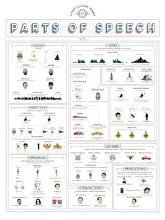 A Pop Culture Primer on Parts of Speech #infographic #Edcuation #Language