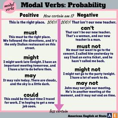 Words of probability. - Learn and improve your English language with our FREE Classes. Call Karen Luceti to register for classes. Eastern Shore of Maryland.edu/esl English Verbs, English Phrases, English Writing, English Study, English Grammar, Learn English, Academic Writing, Grammar And Vocabulary, Grammar Lessons