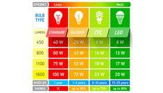 lampadine a led e tradizionali