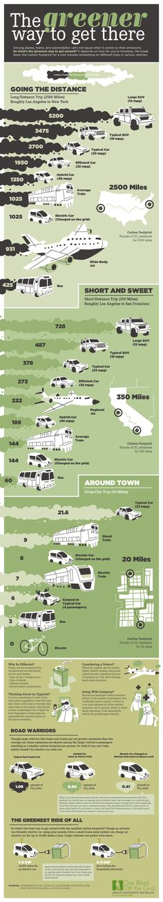 The Greenest Way to Travel (Infographic)