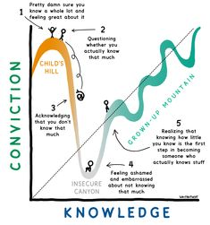 """The path of a maturing thinker. In order to get to Grown-Up Mountain and start real learning, you have to brave the cold winds of Insecure Canyon. If you're not willing to say """"I don't know"""" for a while, you might spend your whole life on Child's Hill. Insecure, Feeling Great, First Step, When Someone, Growing Up, How To Become, Knowledge, Wisdom, Teaching"""