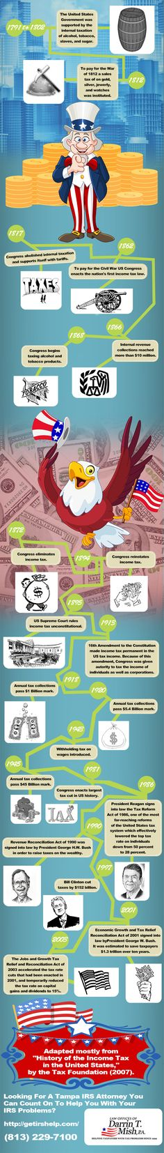 get irs help - history income tax - infographic