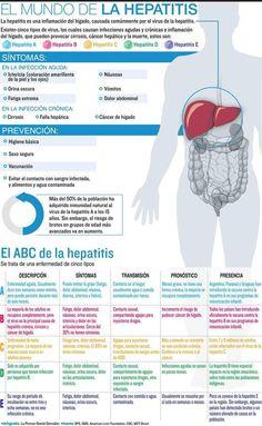El ABC de la #hepatitis: Síntomas y prevención