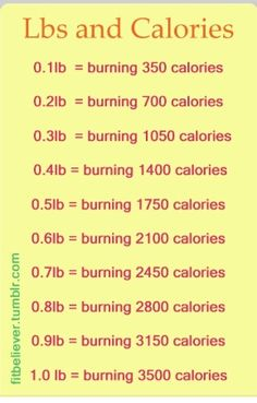 Calories chart, there is no hope
