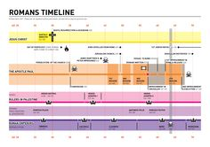 A timeline showing the major events in the life of Paul, relative to the ministry of Jesus, and the reigns of rulers in Palestine and Rome.