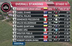 Giro d'Italia 2014 Stage Twelve.