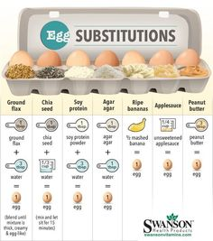 Egg Subsitutions by Vegan Addict (Applesauce Bananas Almond Butter etc.) Egg Subsitutions by Vegan Addict (Applesauce Bananas Almond Butter etc.) Source by abeachgirl Whole Food Recipes, Cooking Recipes, Egg Free Recipes, Cooking Food, Egg Free Desserts, Cooking Eggs, Allergy Free Recipes, Substitute For Egg, Replace Eggs In Baking