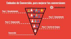 Los embudos de conversión te ayudarán a conocer en qué punto de tu proceso de conversión pierdes más usuarios, o que proceso de compra no está optimizado.