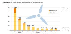 China takes the lead in wind power production