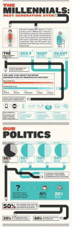 The Millennial Generation, INFOGRAPHIC
