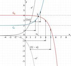 Entstehung des Graphen der Funktion f und der Funktion g aus dem Graphen der natürlichen Exponentialfunktion