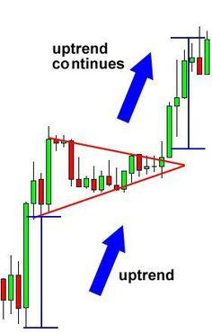 Awesome Forex Bullish Pennant Breakout...   Forex Basics Check more at http://ukreuromedia.com/en/pin/17584/