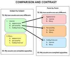 a good way to start a comparison and contrast essay