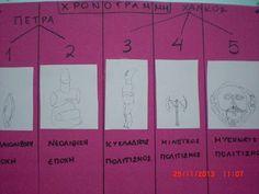 Greek Mythology, Bar Chart, Periodic Table, Museum, Blog, Periodic Table Chart, Periotic Table, Bar Graphs, Blogging