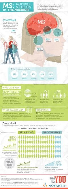 Test your knowledge on facts and figures of #multiplesclerosis (#MS) with this infographic.