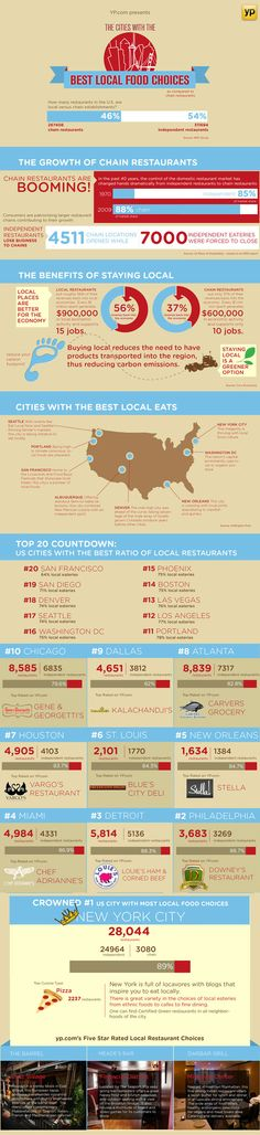 Cities with the Best Local Food Cities