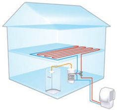 heat from the air Heat Pump, Pumps, Shelves, Products, Home Decor, Shelving, Decoration Home, Heat Pump System, Room Decor