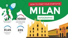 Infographic: How To Found Your Startup In Milan
