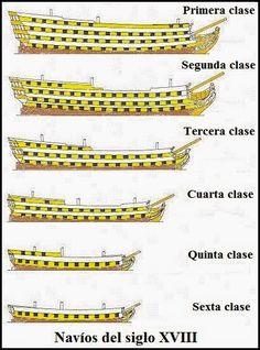 Navíos de línea ingleses en formación, el Victory en primer término. Pintura del británico Geoff Hunt, conocido pintor de navíos del ... Model Sailing Ships, Old Sailing Ships, Model Ships, Model Ship Building, Boat Building, Ship Map, Ship Drawing, Ship Of The Line, Wooden Ship