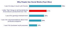 4 Strategies for Engaging Brand Influencers on Social Media (Discovery Research)