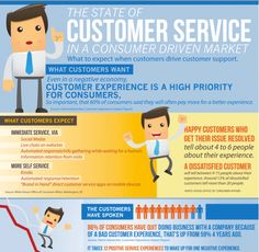 The state of customer service in a consumer driven market.
