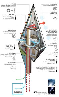 ARCHIlista - Primeval Symbiosis -Single Pole House / concept by. Futuristic Architecture, Architecture Design, Pole House, Casas Containers, Tree House Designs, A Frame House, Tiny House Cabin, Eco Friendly House, Cabins In The Woods