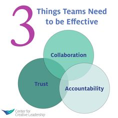 """Figuring out the combination of leadership and structure to lead a successful team is among the biggest challenges in business today. When it's done right, the team wins and the organization moves forward. Click this pin to learn about CCL's """"Leading Teams for Impact"""" program, which is designed for any leader in charge of maximizing team performance, including cross-functional and virtual teams."""