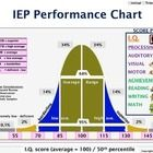 IEP Performance Chart - English and Spanish  Visual aid to assist special education team interpret assessment results (i.e aptitude, processing ski...