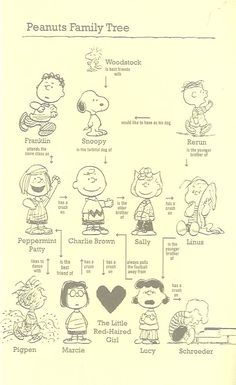 peanuts family tree. Would be fun wall art!