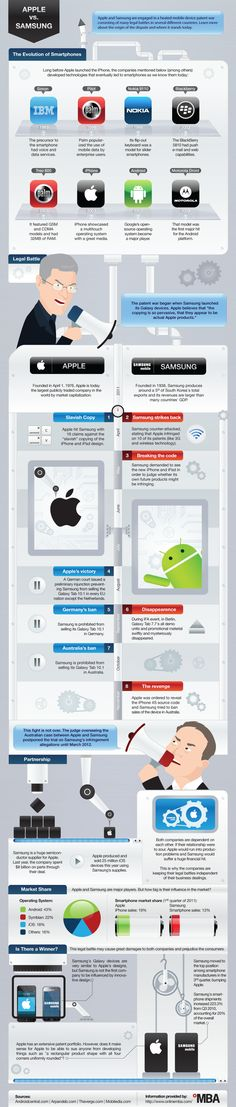 Apple vs Samsung, su guerra de patentes – Infografia