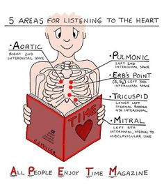 5 Areas for listening to the Heart