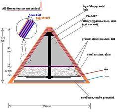 pyramid generator