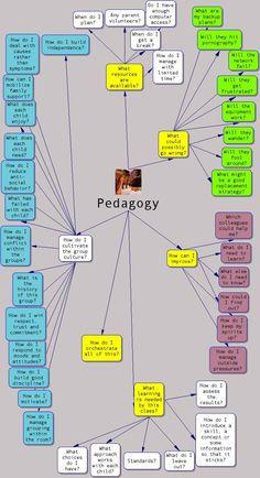 Pedagogy Does Matter!