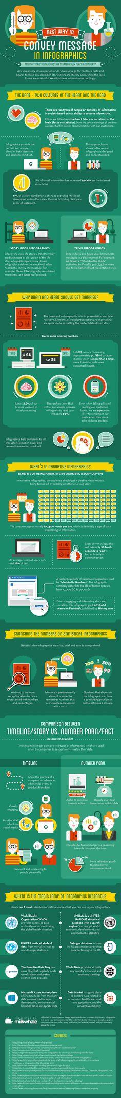 Hola: Una infografía sobre La mejor manera de transmitir un mensaje con una Infografía. Un saludo Click image to open interactive version (via The Ultimate Guide to Viral Infographic).