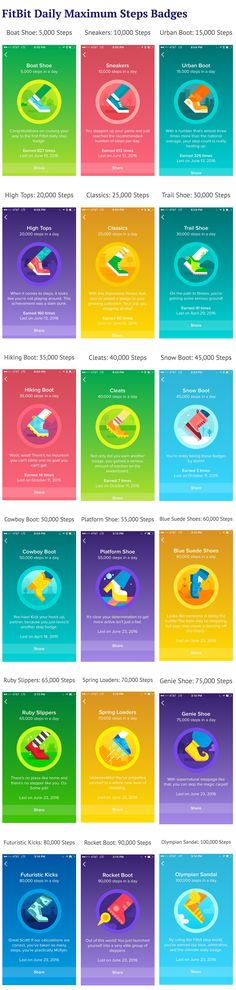 Looking for FitBit lifetime, distance, and floor badges? Check out this list of FitBit badges that can be earned while walking. Game Ui Design, Ui Ux Design, Fitbit Badges, Fit Bit, App Ui, Mobile Design, User Interface, Mobile App, Vectors