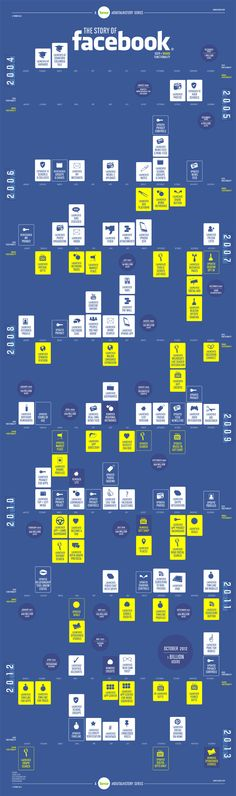 This infographic reveals the history of Facebook since 2004