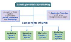 Components Of marketing Information System#Components of MKIS #MKIS